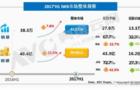 2017上半年电子白板:销售猛增 大尺寸看好