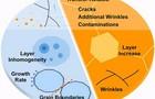 晶圓級石墨薄膜制備及表征面臨的挑戰與顛覆性解決方案