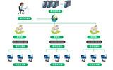 LanStar Classes 集控平臺