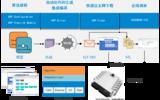 TESTBASE-ARP高级快速控制原型