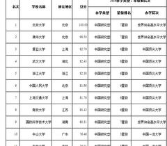 2016中国大学排行榜700强 北大清华复旦蝉联三甲
