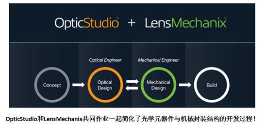 zemax光学设计软件LensMechanix