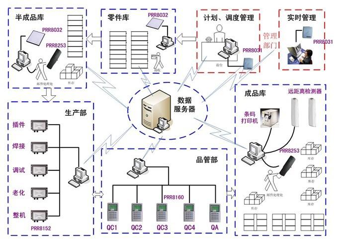 产品库 实训设备 物流技术实训设备 物流系统软件  (三),把握前沿物联