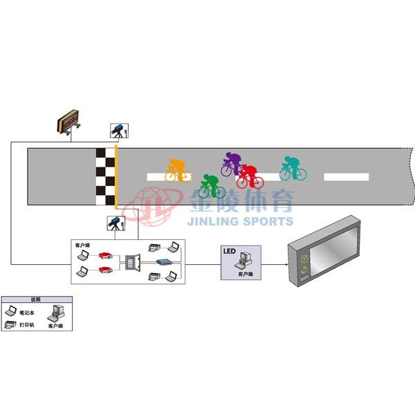 自行车公路赛计时记分系统
