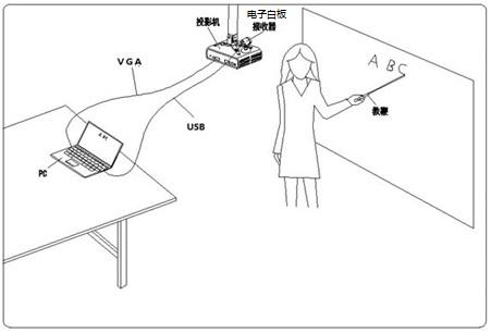 便携交互式电子白板