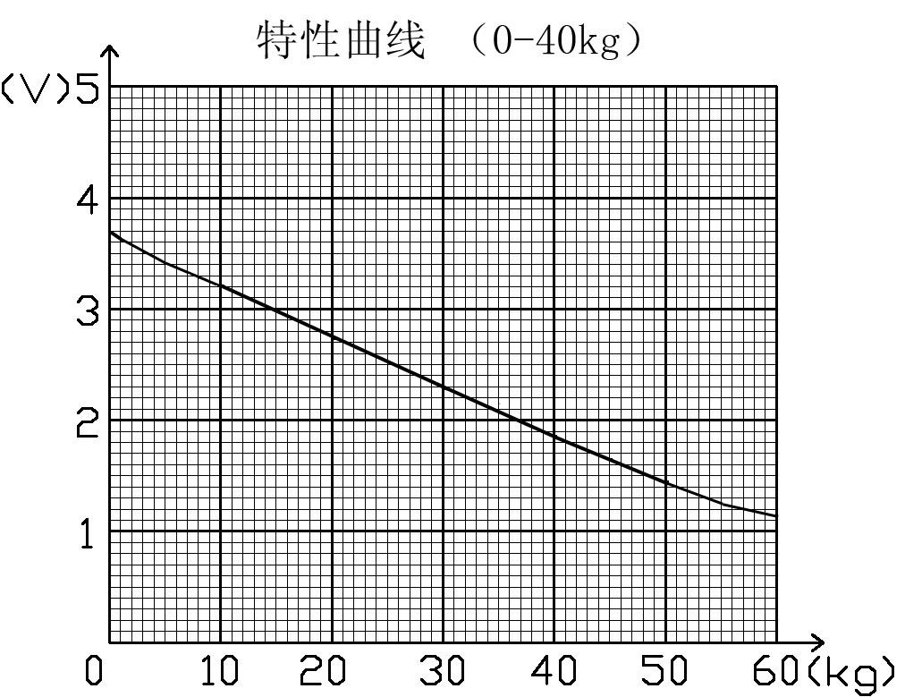 触觉传感器/模拟触觉传感器