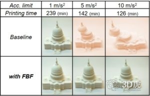 密歇根大学开发出加快3D打印速度的软件算法