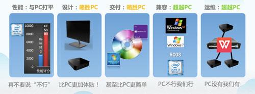 替代商用PC之选 锐捷网络云办公4.0解决方案发布