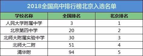 2018年全国百强中学排行榜名单 北京5所入选